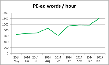 Post-edited words per hour